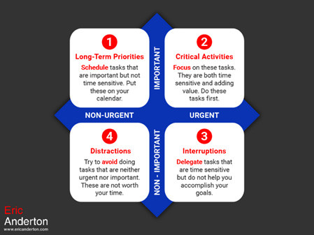 The Urgent/Important Matrix: How to Reduce Overwhelm and Increase Effectiveness Download