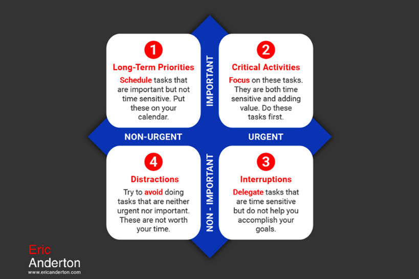 The Urgent/Important Matrix: How to Reduce Overwhelm and Increase Effectiveness